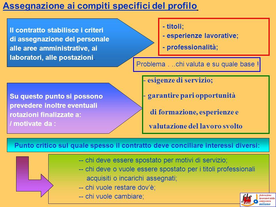 Assegnazione ai compiti specifici del profilo - titoli; - professionalità; - esperienze lavorative; - esigenze di servizio; - Il contratto stabilisce