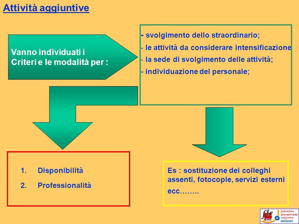 Attività aggiuntive Vanno individuati i Criteri e le modalità per : - svolgimento dello straordinario; - le attività da considerare intensificazione -