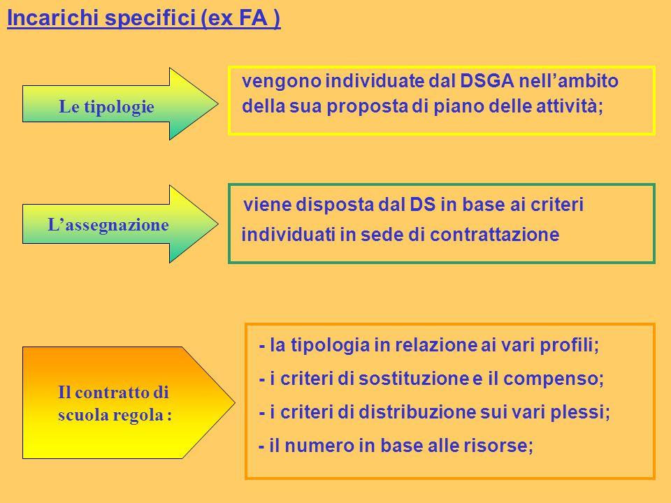 Incarichi specifici (ex FA ) Le tipologie vengono individuate dal DSGA nellambito della sua proposta di piano delle attività; viene disposta dal DS in