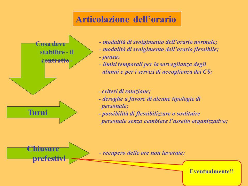 Articolazione dellorario Cosa deve stabilire - il contratto - Turni Chiusure prefestivi - modalità di svolgimento dellorario normale; - modalità di sv