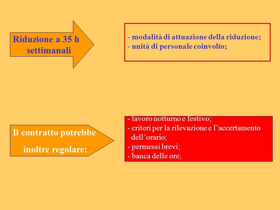 Riduzione a 35 h settimanali - modalità di attuazione della riduzione; - unità di personale coinvolto; - lavoro notturno e festivo; - criteri per la r