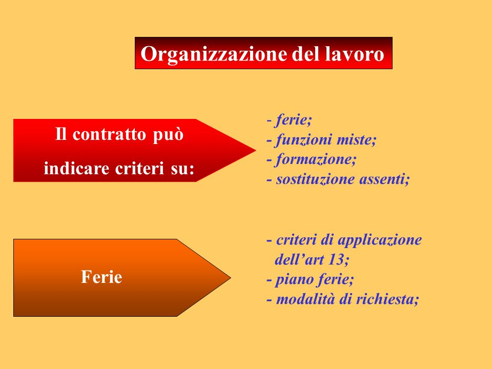 Organizzazione del lavoro Il contratto può indicare criteri su: - ferie; - funzioni miste; - formazione; - sostituzione assenti; - criteri di applicaz