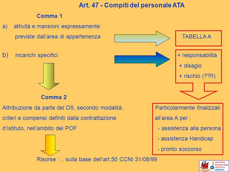 Art. 47 - Compiti del personale ATA Comma 1 a)attività e mansioni espressamente previste dallarea di appartenenza TABELLA A b) incarichi specifici + r