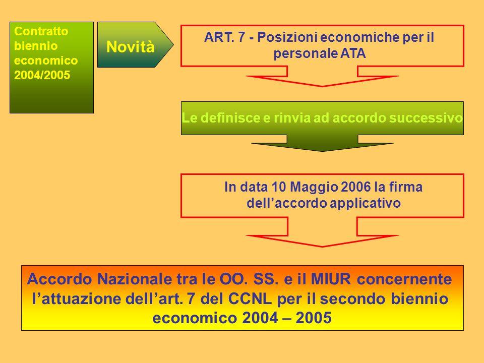 ART. 7 - Posizioni economiche per il personale ATA In data 10 Maggio 2006 la firma dellaccordo applicativo Novità Le definisce e rinvia ad accordo suc