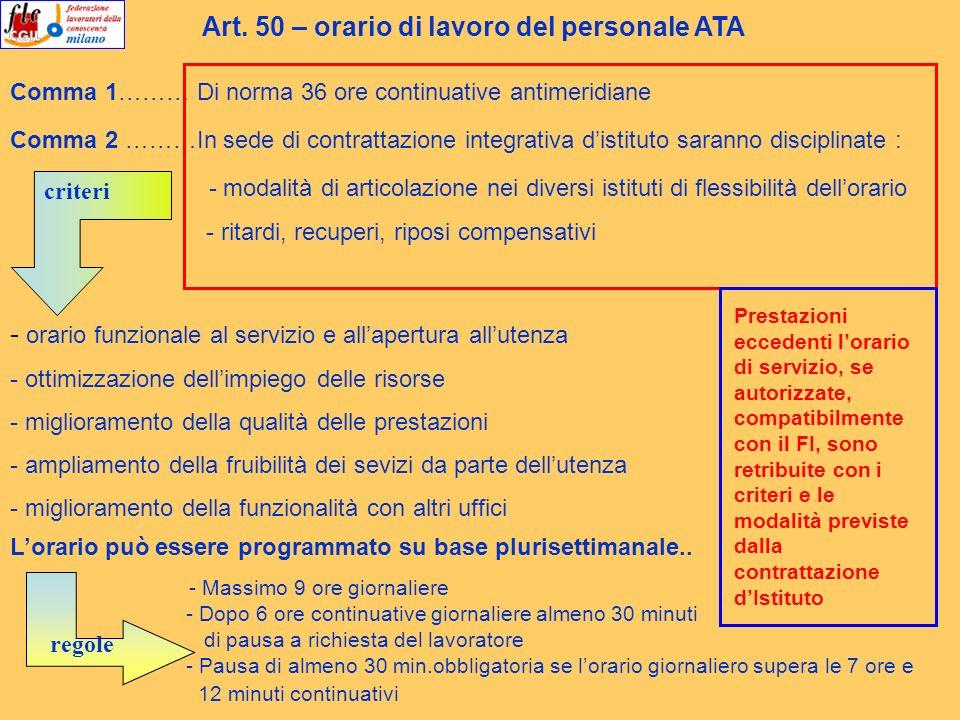 Art. 50 – orario di lavoro del personale ATA Comma 1……… Di norma 36 ore continuative antimeridiane Comma 2 ………In sede di contrattazione integrativa di