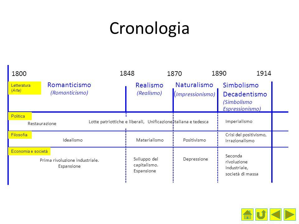 1800 18901914 1870 Seconda rivoluzione Industriale, società di massa Depressione Prima rivoluzione industriale.