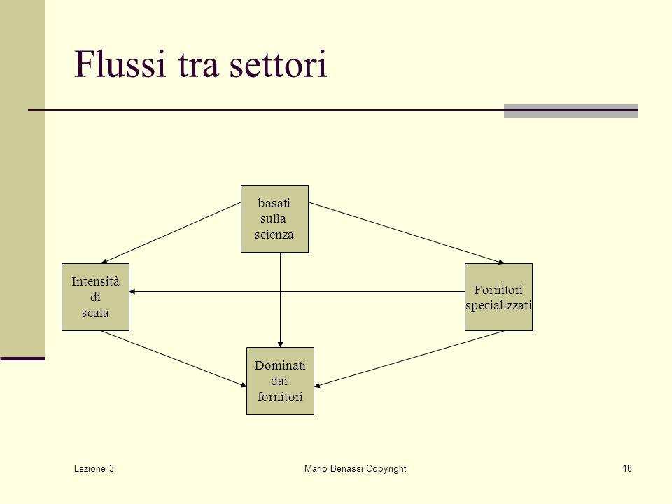 Lezione 3 Mario Benassi Copyright18 Flussi tra settori basati sulla scienza Intensità di scala Fornitori specializzati Dominati dai fornitori