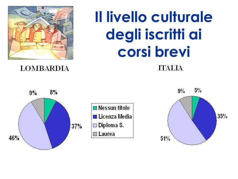 Il livello culturale degli iscritti ai corsi brevi