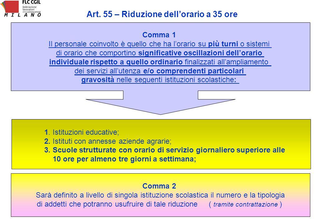 Art. 55 – Riduzione dellorario a 35 ore Comma 1 Il personale coinvolto è quello che ha lorario su più turni o sistemi di orario che comportino signifi