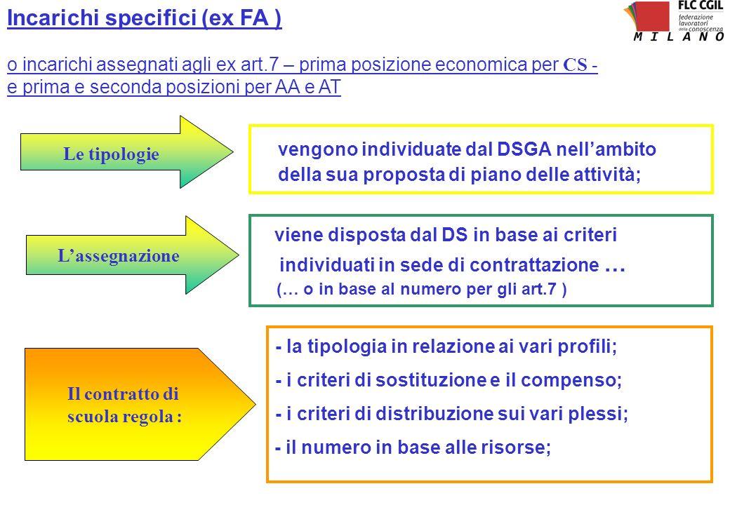 Incarichi specifici (ex FA ) o incarichi assegnati agli ex art.7 – prima posizione economica per CS - e prima e seconda posizioni per AA e AT Le tipol