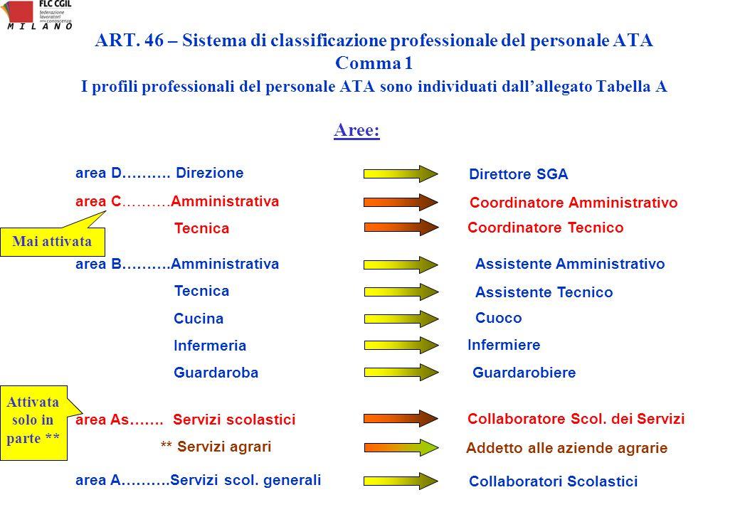 Utilizzazione Assegnazione del personale ai plessi Assegnazione ai compiti specifici del profilo Assegnazione alle attività aggiuntive Assegnazione agli incarichi specifici Si stabiliscono i criteri generali..: 1.