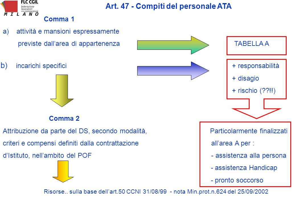 Assegnazione ai plessi : Il contratto stabilisce i criteri… che possono essere: - compiti da svolgere - anzianità - continuità nel plesso - esigenze tutelate da leggi - per i tecnici la corrispondenza aree / laboratori sicuramente