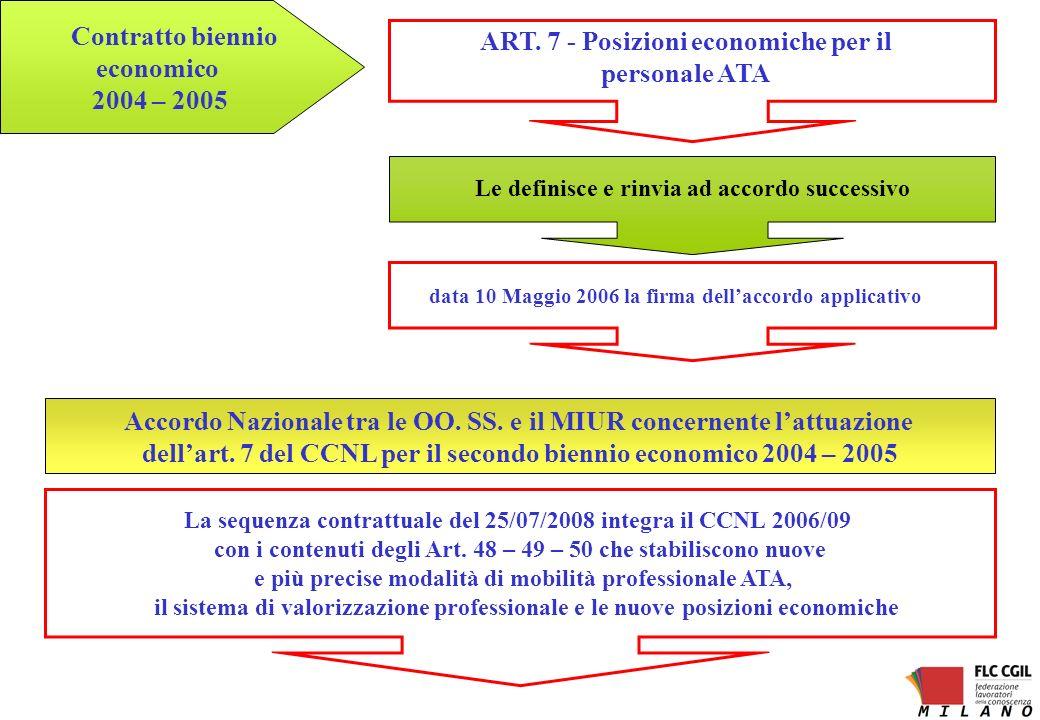 ART. 7 - Posizioni economiche per il personale ATA data 10 Maggio 2006 la firma dellaccordo applicativo Contratto biennio economico 2004 – 2005 Le def