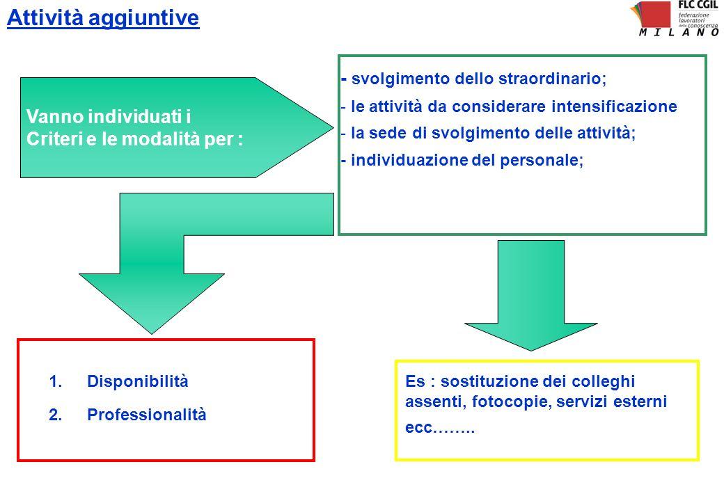Attività aggiuntive - svolgimento dello straordinario; - le attività da considerare intensificazione - la sede di svolgimento delle attività; - indivi