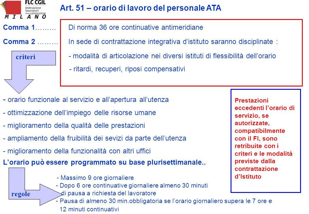 Art. 51 – orario di lavoro del personale ATA Comma 1……… Di norma 36 ore continuative antimeridiane Comma 2 ……… In sede di contrattazione integrativa d