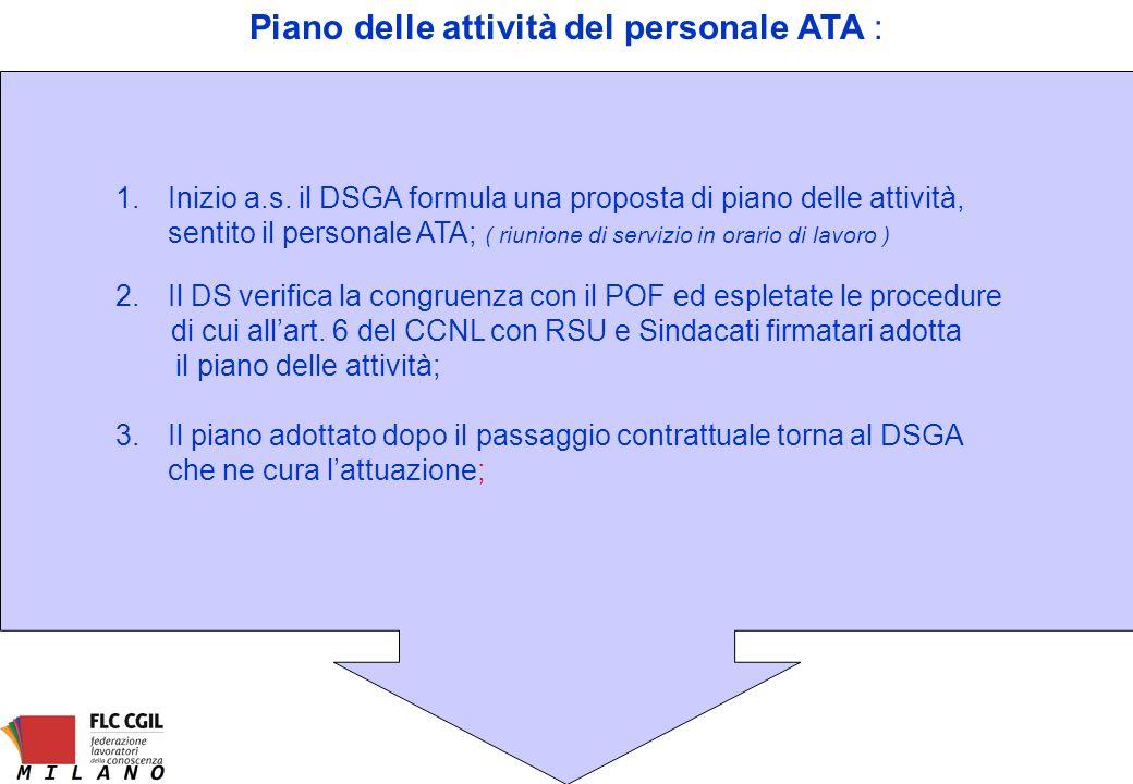 Piano delle attività del personale ATA : 1.Inizio a.s. il DSGA formula una proposta di piano delle attività, sentito il personale ATA; ( riunione di s