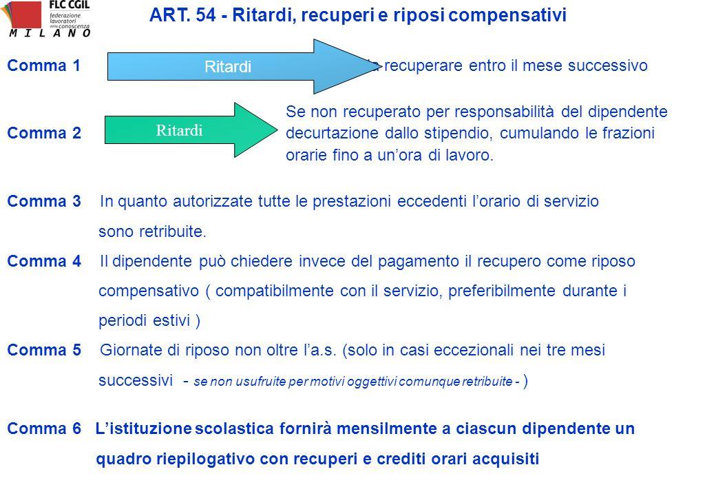 ART. 54 - Ritardi, recuperi e riposi compensativi Comma 1 da recuperare entro il mese successivo Ritardi Comma 2 Ritardi Se non recuperato per respons
