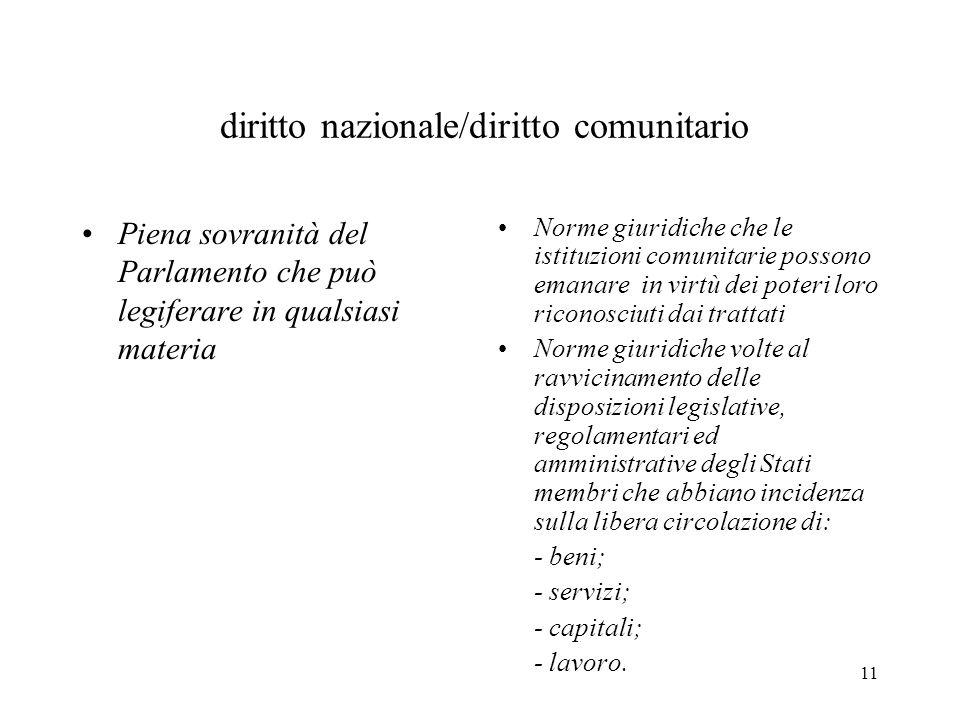 11 diritto nazionale/diritto comunitario Piena sovranità del Parlamento che può legiferare in qualsiasi materia Norme giuridiche che le istituzioni co
