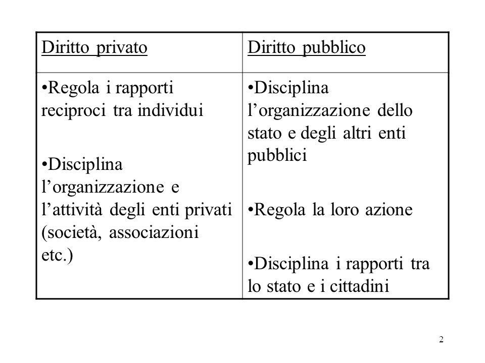 2 Diritto privatoDiritto pubblico Regola i rapporti reciproci tra individui Disciplina lorganizzazione e lattività degli enti privati (società, associ