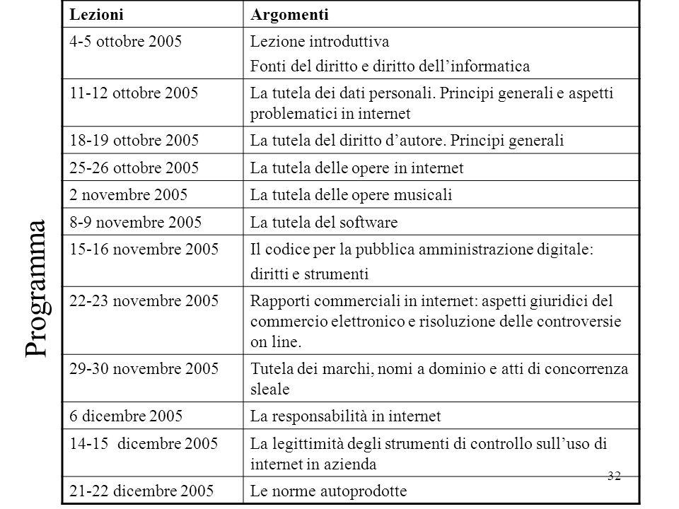 32 Programma LezioniArgomenti 4-5 ottobre 2005Lezione introduttiva Fonti del diritto e diritto dellinformatica 11-12 ottobre 2005La tutela dei dati pe