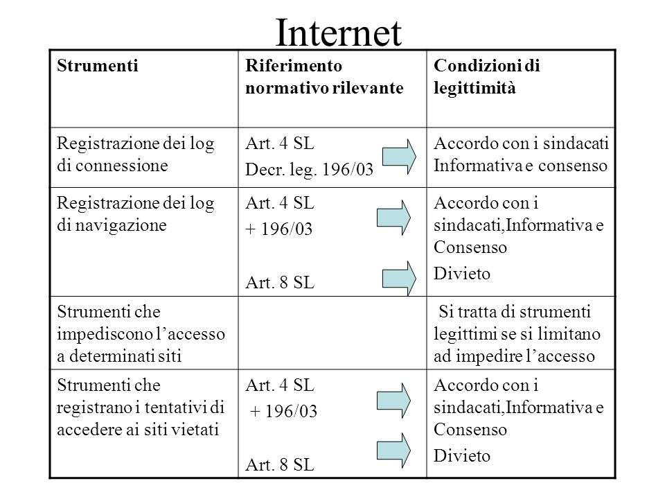 Internet StrumentiRiferimento normativo rilevante Condizioni di legittimità Registrazione dei log di connessione Art. 4 SL Decr. leg. 196/03 Accordo c