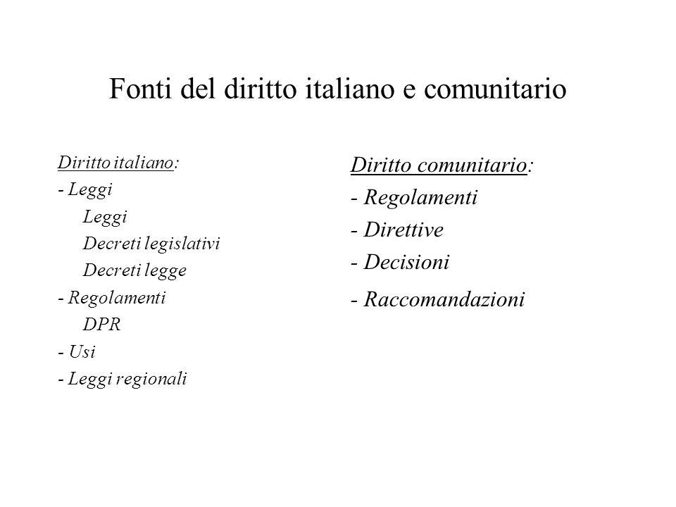 Fonti del diritto italiano e comunitario Diritto italiano: - Leggi Leggi Decreti legislativi Decreti legge - Regolamenti DPR - Usi - Leggi regionali Diritto comunitario: - Regolamenti - Direttive - Decisioni - Raccomandazioni