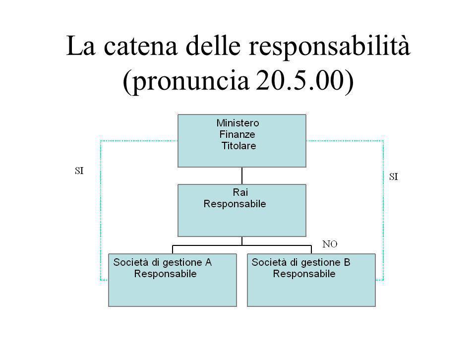 La catena delle responsabilità (pronuncia 20.5.00)