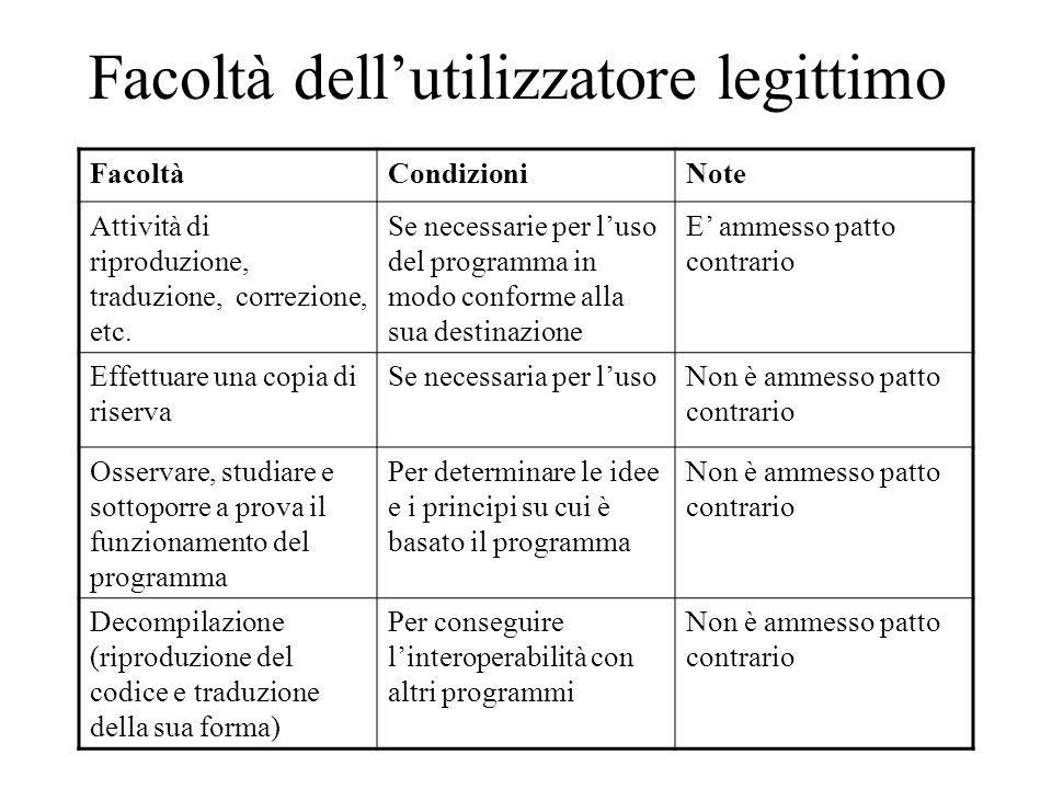 Facoltà dellutilizzatore legittimo FacoltàCondizioniNote Attività di riproduzione, traduzione, correzione, etc.