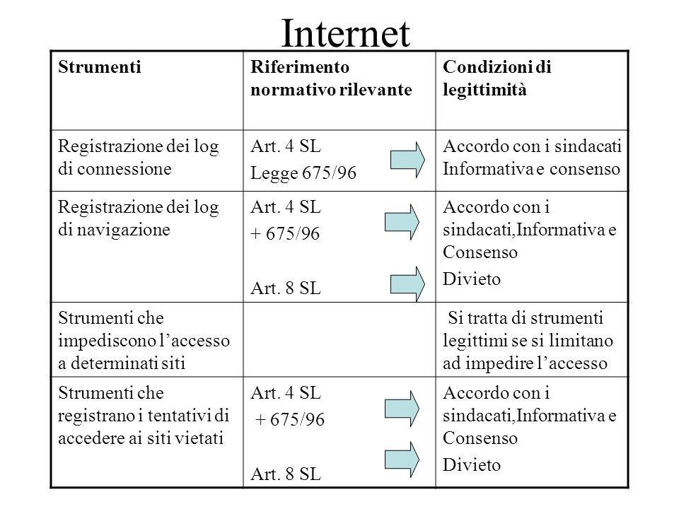 Internet StrumentiRiferimento normativo rilevante Condizioni di legittimità Registrazione dei log di connessione Art. 4 SL Legge 675/96 Accordo con i