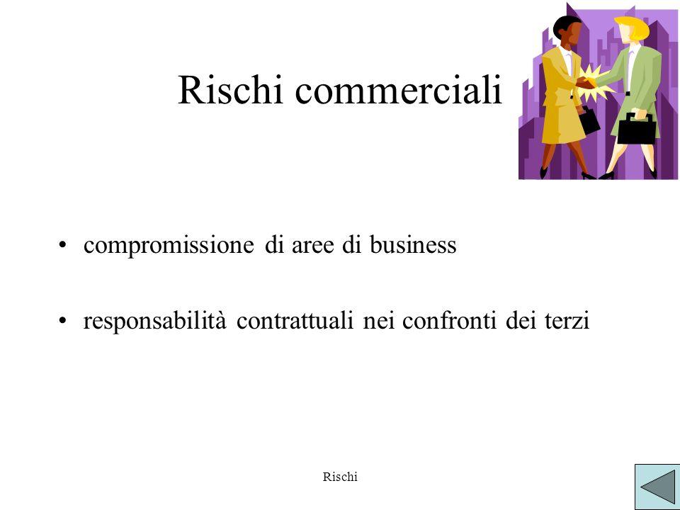 Rischi Rischi commerciali compromissione di aree di business responsabilità contrattuali nei confronti dei terzi