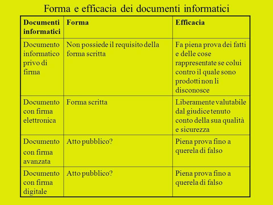 Forma e efficacia dei documenti informatici Documenti informatici FormaEfficacia Documento informatico privo di firma Non possiede il requisito della