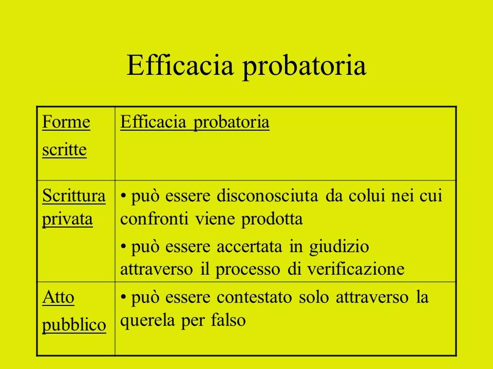 Efficacia probatoria Forme scritte Efficacia probatoria Scrittura privata può essere disconosciuta da colui nei cui confronti viene prodotta può esser