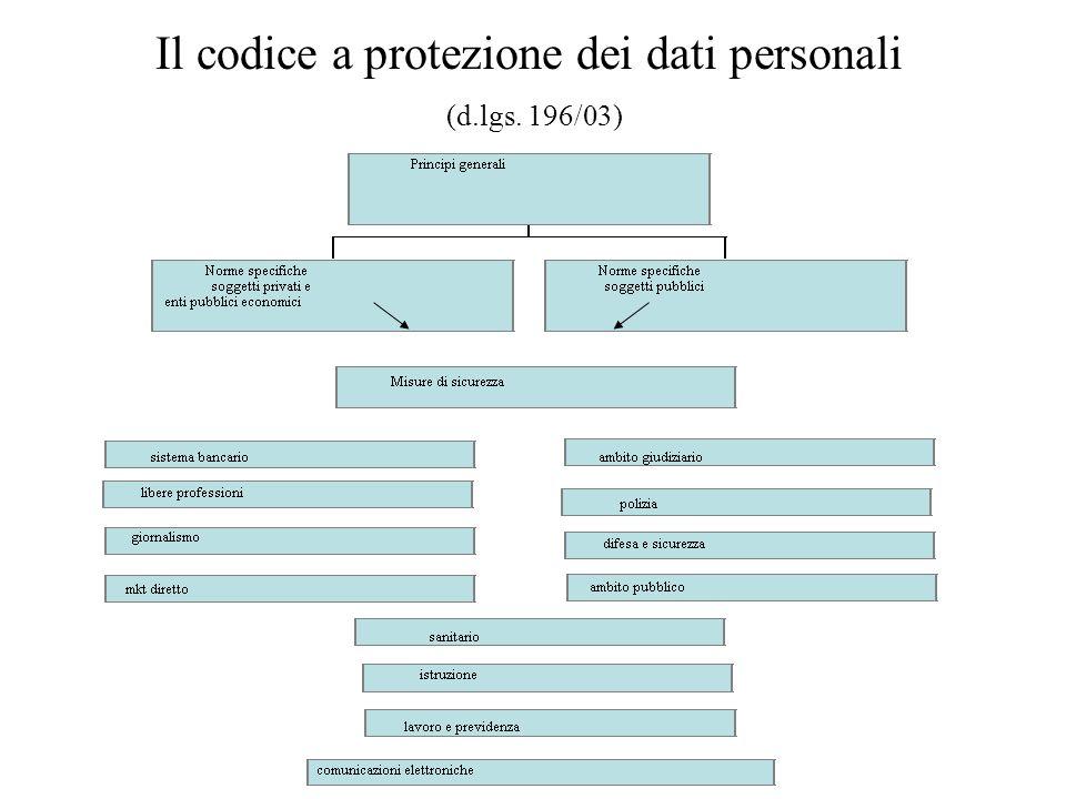 Il codice a protezione dei dati personali (d.lgs. 196/03)