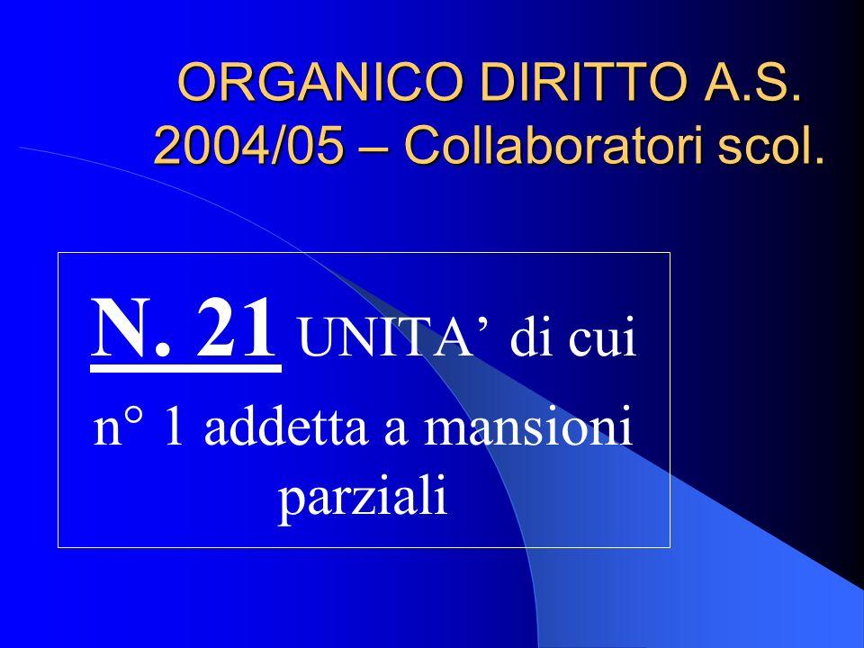 ORGANICO DIRITTO A.S. 2004/05 – Collaboratori scol.