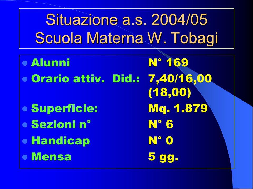 Situazione a.s. 2004/05 Scuola Materna W. Tobagi AlunniN° 169 Orario attiv.