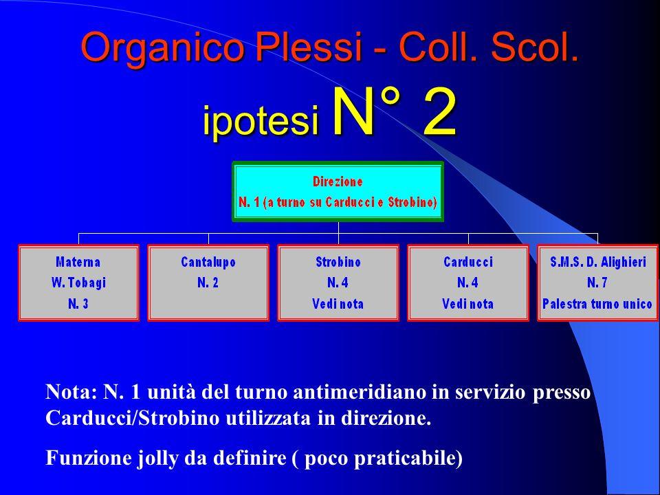 Organico Plessi - Coll. Scol. ipotesi N° 2 Nota: N.