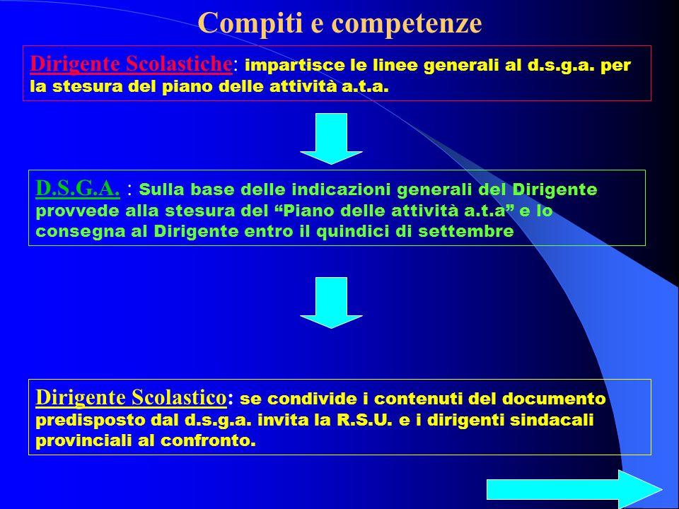 Compiti e competenze Dirigente Scolastiche: impartisce le linee generali al d.s.g.a.
