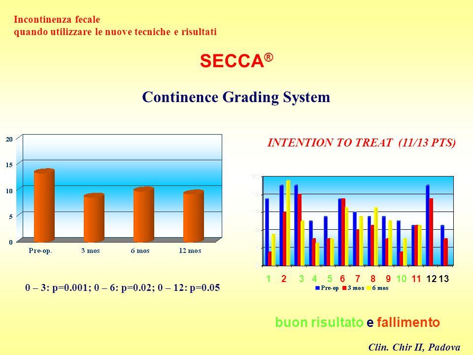 Continence Grading System 0 – 3: p=0.001; 0 – 6: p=0.02; 0 – 12: p=0.05 SECCA ® Incontinenza fecale quando utilizzare le nuove tecniche e risultati IN