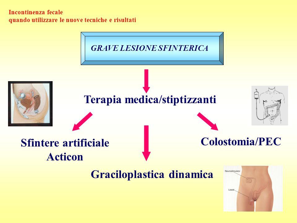 Graciloplastica dinamica Sfintere artificiale Acticon Colostomia/PEC Incontinenza fecale quando utilizzare le nuove tecniche e risultati GRAVE LESIONE