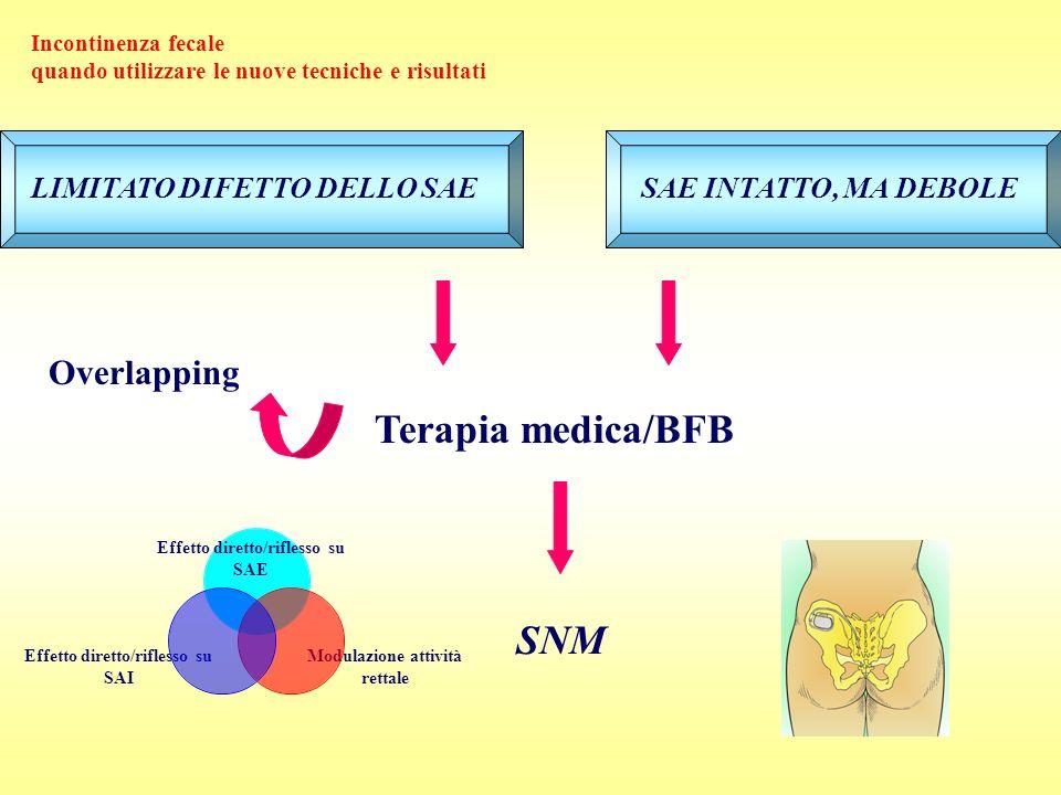 LIMITATO DIFETTO DELLO SAESAE INTATTO, MA DEBOLE Terapia medica/BFB Overlapping Incontinenza fecale quando utilizzare le nuove tecniche e risultati Ef