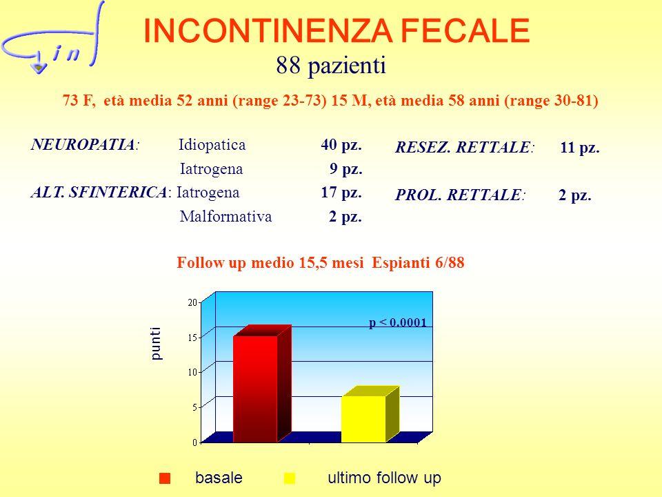 INCONTINENZA FECALE NEUROPATIA: Idiopatica 40 pz. Iatrogena 9 pz. ALT. SFINTERICA: Iatrogena 17 pz. Malformativa 2 pz. p < 0.0001 RESEZ. RETTALE: 11 p