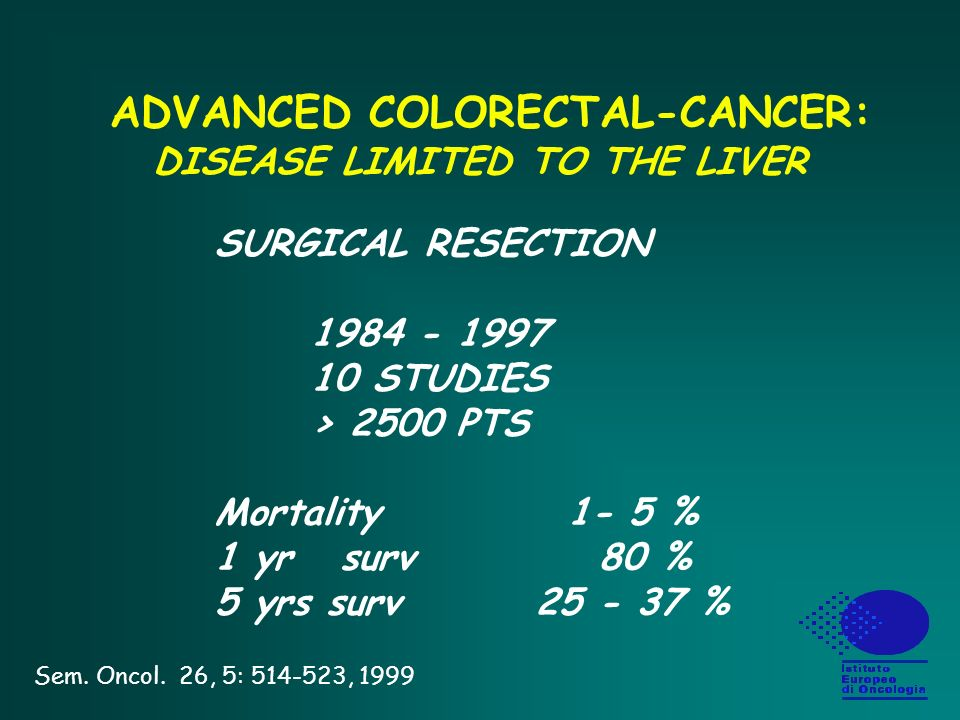 ADVANCED COLORECTAL-CANCER: DISEASE LIMITED TO THE LIVER SURGICAL RESECTION 1984 - 1997 10 STUDIES > 2500 PTS Mortality 1- 5 % 1 yr surv80 % 5 yrs surv 25 - 37 % Sem.
