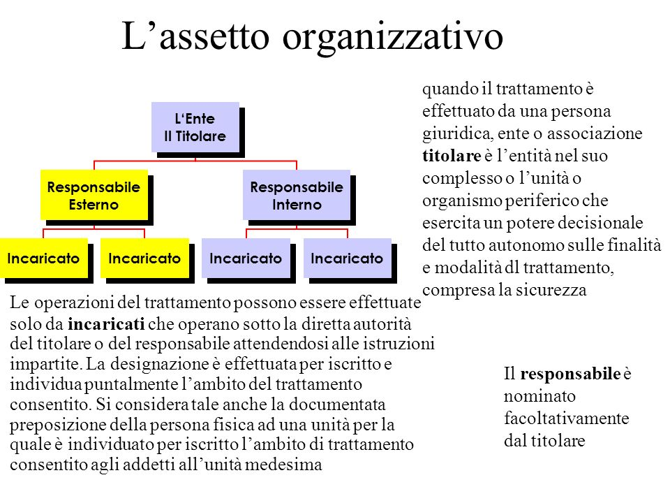 Lassetto organizzativo LEnte Il Titolare Responsabile Esterno Incaricato Responsabile Interno Incaricato quando il trattamento è effettuato da una per
