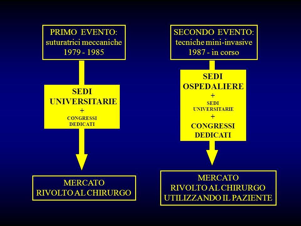 PRIMO EVENTO: suturatrici meccaniche 1979 - 1985 SECONDO EVENTO: tecniche mini-invasive 1987 - in corso MERCATO RIVOLTO AL CHIRURGO MERCATO RIVOLTO AL