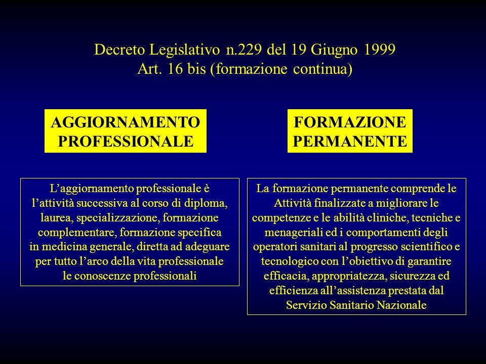 Decreto Legislativo n.229 del 19 Giugno 1999 Art. 16 bis (formazione continua) AGGIORNAMENTO PROFESSIONALE FORMAZIONE PERMANENTE Laggiornamento profes