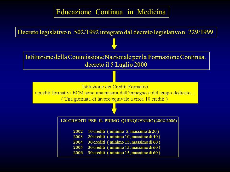 Educazione Continua in Medicina Decreto legislativo n. 502/1992 integrato dal decreto legislativo n. 229/1999 Istituzione della Commissione Nazionale