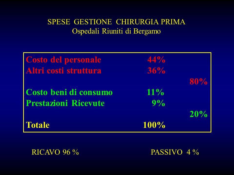 SPESE GESTIONE CHIRURGIA PRIMA Ospedali Riuniti di Bergamo Costo del personale 44% Altri costi struttura 36% 80% Costo beni di consumo 11% Prestazioni