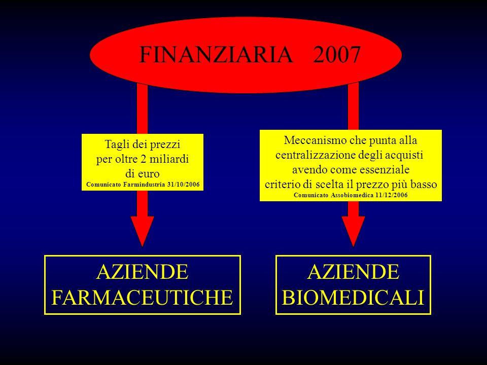 FINANZIARIA 2007 AZIENDE FARMACEUTICHE AZIENDE BIOMEDICALI Tagli dei prezzi per oltre 2 miliardi di euro Comunicato Farmindustria 31/10/2006 Meccanism
