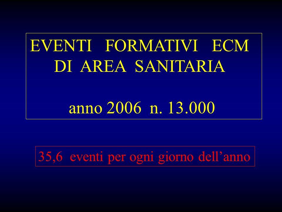 EVENTI FORMATIVI ECM DI AREA SANITARIA anno 2006 n. 13.000 35,6 eventi per ogni giorno dellanno
