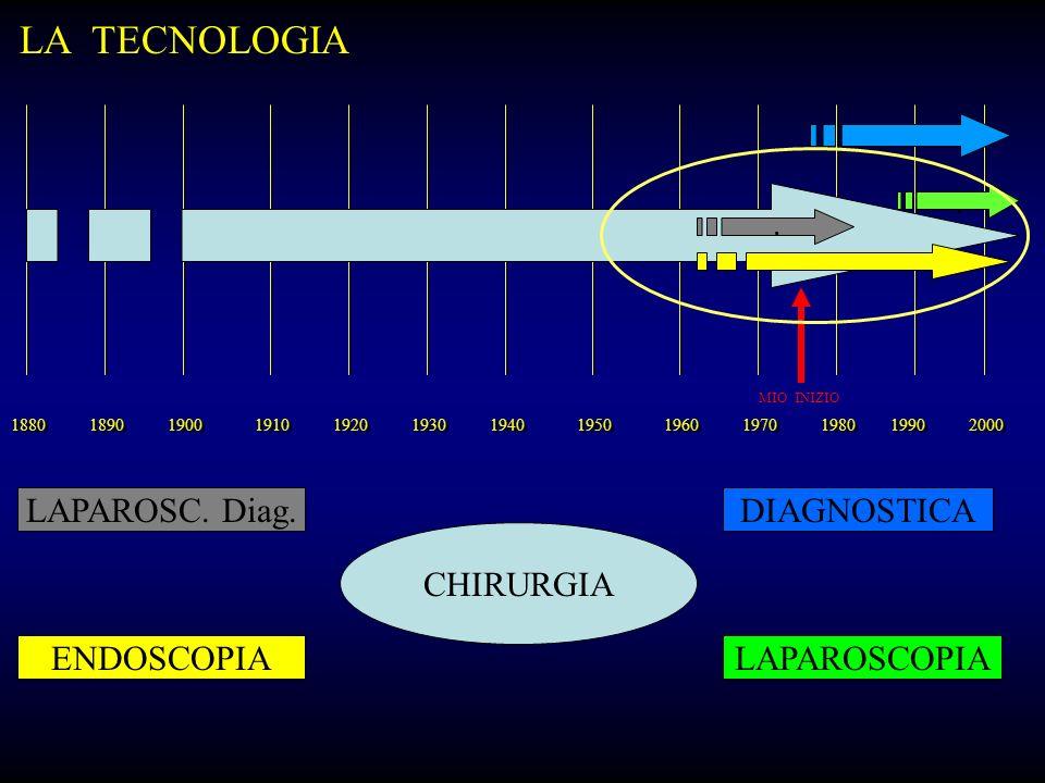 1890 1880 1900 1910 1920 1940 1930 1950 1960 1980 1970 2000 1990.. MIO INIZIO ENDOSCOPIA DIAGNOSTICALAPAROSC. Diag. LAPAROSCOPIA CHIRURGIA LA TECNOLOG